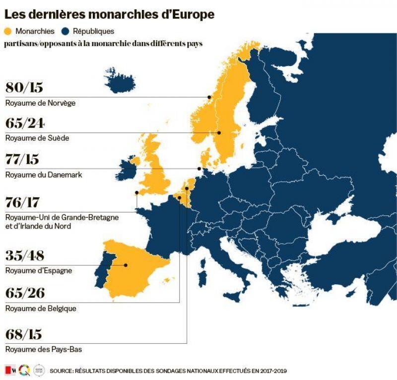 Les dernières monarchies d'Europe