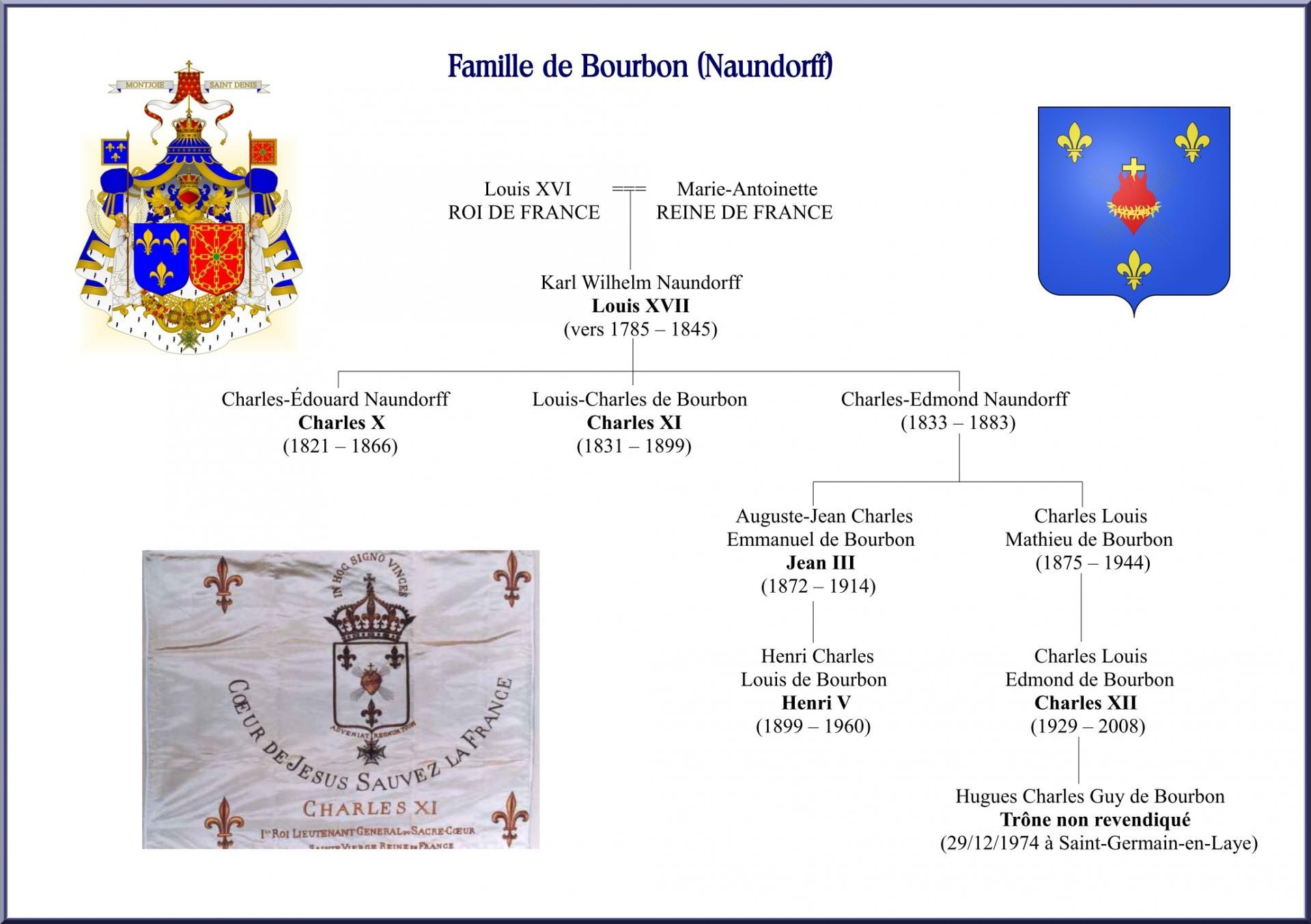 Famille de bourbon naundorff