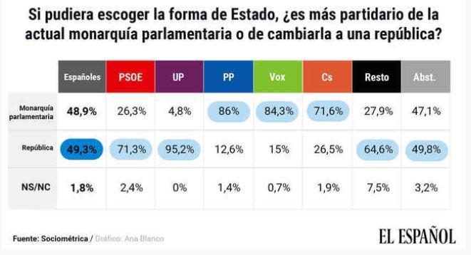 Monarchie versus republique le choix des partis espagnols