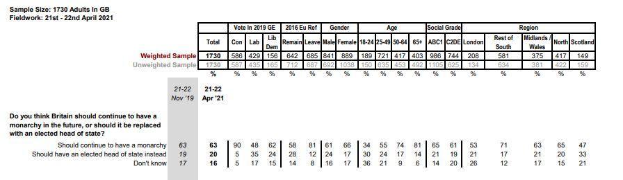 Extrait du sondage yougov du 27 avril 2021