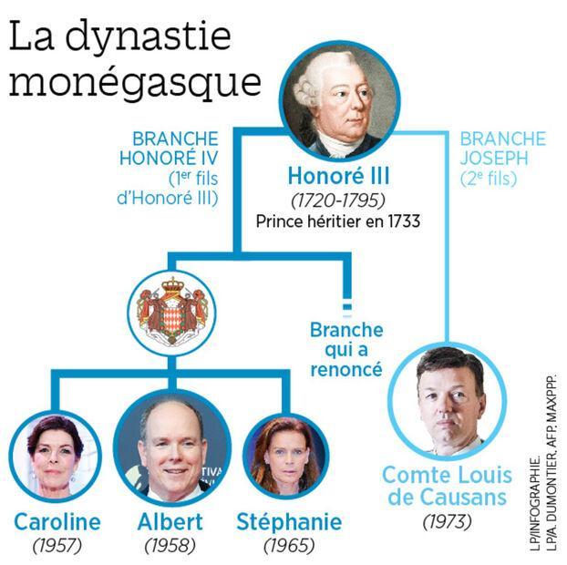 Généaogie de Louis de Causans @LeParisien